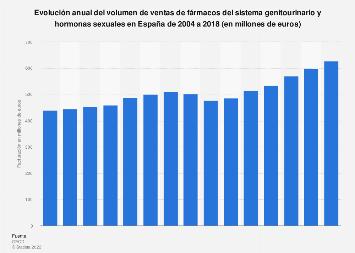 Volumen de ventas de fármacos genitourinarios y hormonas sexuales España 2004-2015