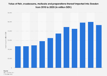 Import value of fish, crustaceans and mollusks into Sweden 2006-2016