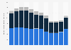 Cifra de negocio de la empresa Mattel en los 2010-2017, por sector