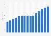 Volumen de ventas de analgésicos España 2004-2016