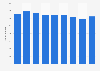 CSX Transportation - carloads 2013-2018