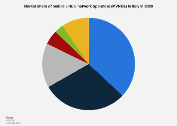 Italy: mobile virtual network operator market share 2017, by revenue