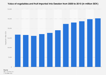 Import value of vegetables and fruit into Sweden 2007-2017