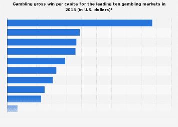 Gambling gross win per capita in select countries 2013