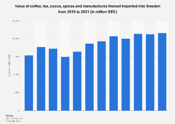 Import value of coffee, tea, cocoa and spices into Sweden 2006-2016
