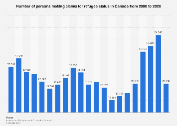 Number of refugee claimants in Canada from 2000 to 2016