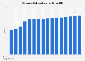 Altenquotient in Deutschland bis 2016