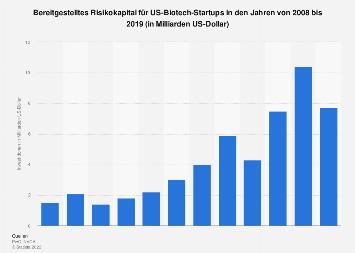 Risikokapitalinvestitionen für US-Biotech-Startups bis 2016