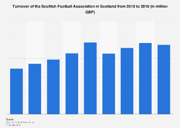 Turnover of the Scottish Football Association in Scotland from 2010 to 2017