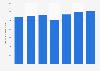 Valor de los fondos gestionados por el Banco Santander a nivel global 2010-2016