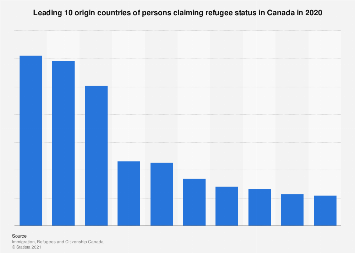 Top 10 origin countries of refugee claimants in Canada 2016