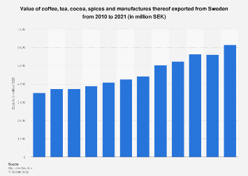 Export value of coffee, tea, cocoa and spices from Sweden 2006-2016