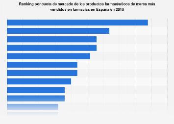 Cuota de mercado de los fármacos de marca más vendidos en España 2015