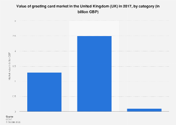Uk greeting card market value 2016 statistic greeting card category market value in the united kingdom uk 2017 m4hsunfo