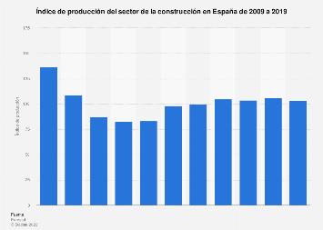 Índice del volumen de producción en construcción: evolución en España 2005-2015