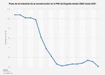 Industria de la construcción: aportación al PIB 2005-2017 | Statista