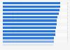 Consommation de carburant par pays européen 2015