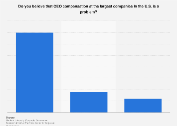 Public opinion on CEO compensation in the U.S. 2015