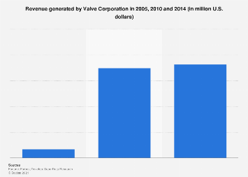 Valve Corporation annual revenue 2005-2014
