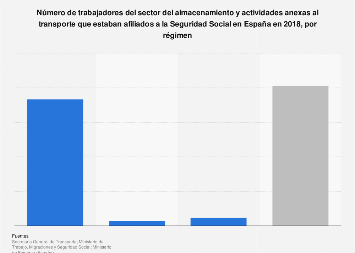 Afiliados a la seguridad social del sector del almacenamiento por régimen España 2017