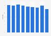 Operating ratio - Norfolk Southern Railway 2013-2018