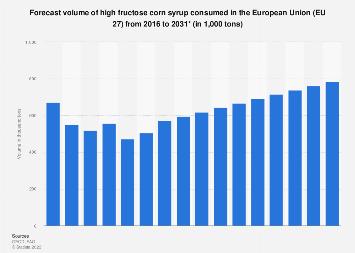 European Union-28: high fructose corn syrup consumption volume forecast 2015-2026