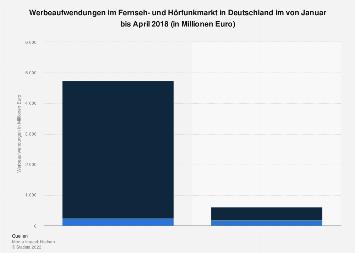 Werbeaufwendungen im Fernseh- und Hörfunkmarkt in Deutschland 2018