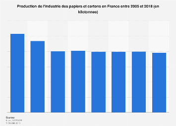 Industrie des papiers et cartons : volume produit en France 2005-2018