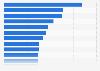 Aéroports les plus fréquentés aux États-Unis : nombre de passagers2015