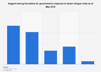 Canadians' support for government's response to Syrian refugee crisis 2016