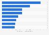 Principales compagnies d'assurance selon les recettes dans le monde2015