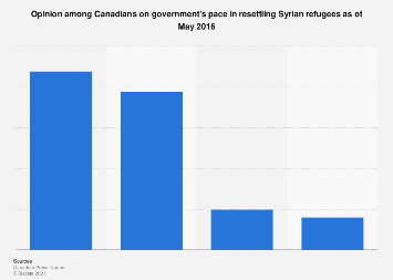 Canadians' view on pace of Syrian refugee resettlement 2016