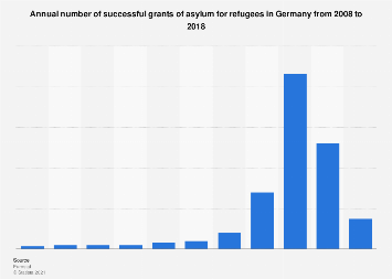 Number of accepted grants of asylum in Germany from 2008-2018