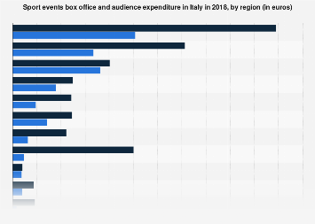 Italy: box office of sport events 2015, by region