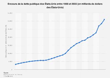 Encours de la dette publique des États-Unis 1990-2018