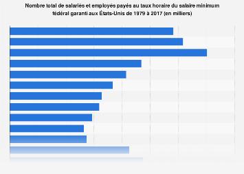Nombre de salariés et employés américainspayés au salaire minimum 1979-2017
