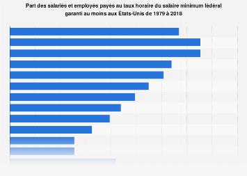 Part des travailleurs américains payés au salaire minimum ou moins 1979-2017