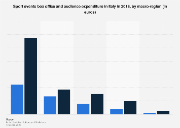 Italy: box office of sport events 2015, by macro-region
