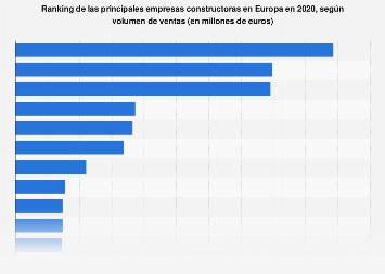 Ranking de las principales constructoras según ventas Europa 2016