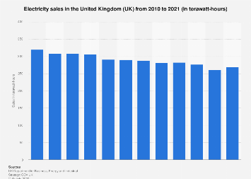 Total electricity sales in the United Kingdom (UK) 2010-2016