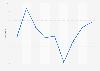 Taux d'inflation aux États-Unis 2010-2018