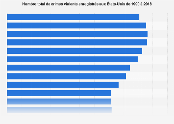 Nombre de crimes violents reportés aux États-Unis de 1990-2017