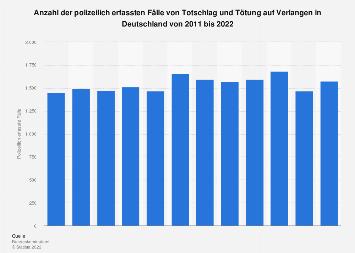 Polizeilich erfasste Fälle von Totschlag und Tötung auf Verlangen in Deutschland 2017