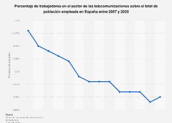 Porcentaje de empleados en teleco sobre la población ocupada España 2007-2018