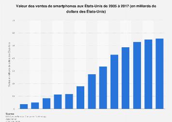 Ventes de smartphones aux États-Unis en valeur 2005-2017