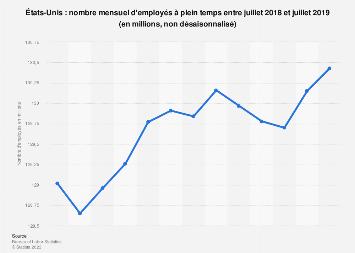 États-Unis: nombre mensuel d'employés à plein temps janvier 2018-2019