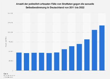 Anzahl der Straftaten gegen die sexuelle Selbstbestimmung in Deutschland bis 2018