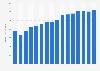 Production totale de fraises des États-Unis, 2000-2015