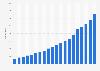 Cinépolis: number of screens 2000-2018