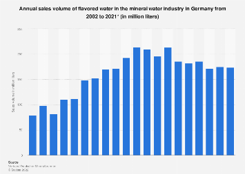 Sales volume of flavored water in the mineral water industry in Germany 2002-2016